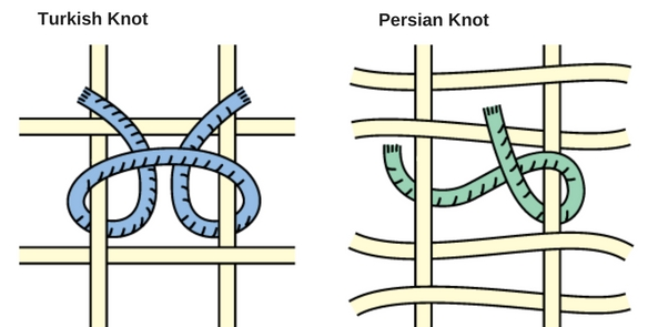 how a rug is made a diagram of the two differing types of hand knotting techniques for rugs