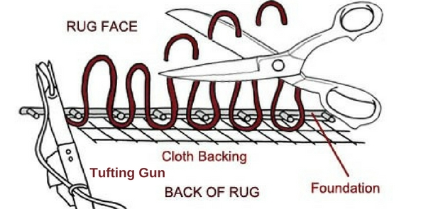 how a rug is made diagram showing hand tufting technique for weaving a rug